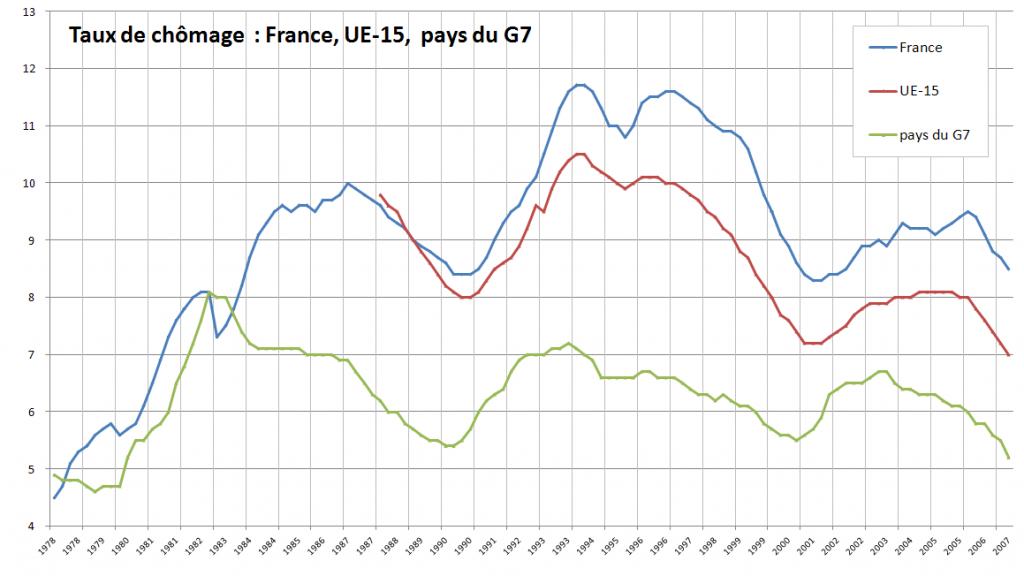 Taux de chômage 1978-2011 France, UE et G7 (Source : Wikipédia).