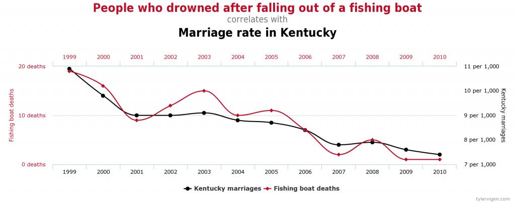 """Corrélation entre le nombre de personnes qui se sont noyées après être tombées d'un bateau et le taux de mariage au Kentucky, extrait de """"Spurious Correlations"""", par Tyler Vigen"""