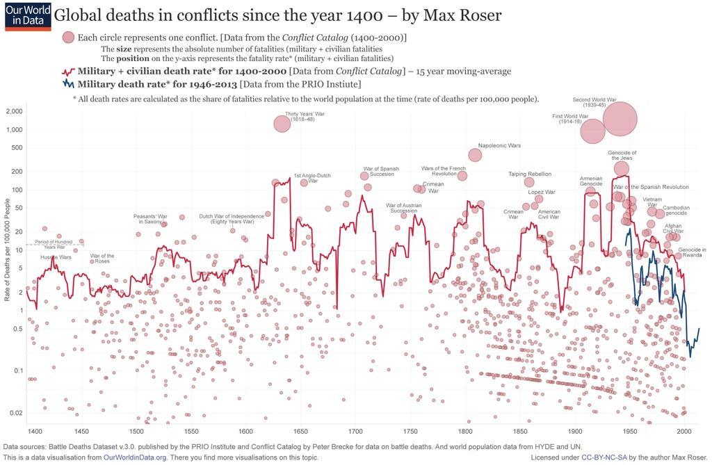 Morts dues aux conflits armés depuis 1400, par Max Roser