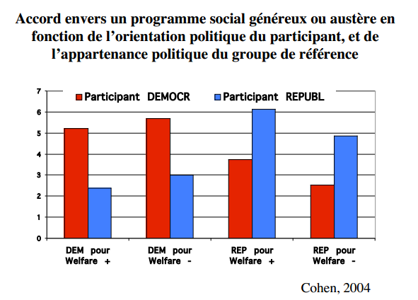 Cohen, G.L. (2003). Party over policy : The dominating impact of group influence on political beliefs, in Journal of Personality and Social Psychology 85(5), 808-822.