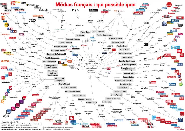 Médias français : qui possède quoi ? (Acrimed et Le Monde diplomatique, version du 15 mars 2017)