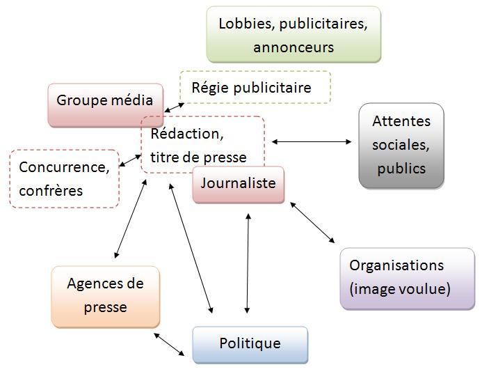 Schéma présentant des interactions du système médiatique - Julien Lecomte. Voir l'article médias : manipulation, influence et pouvoir pour des éléments d'analyse de ce système.