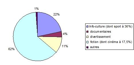 Etude comparative de RTL-TVI, LA UNE et TF1