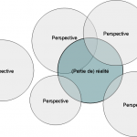 Question de points de vue : le perspectivisme