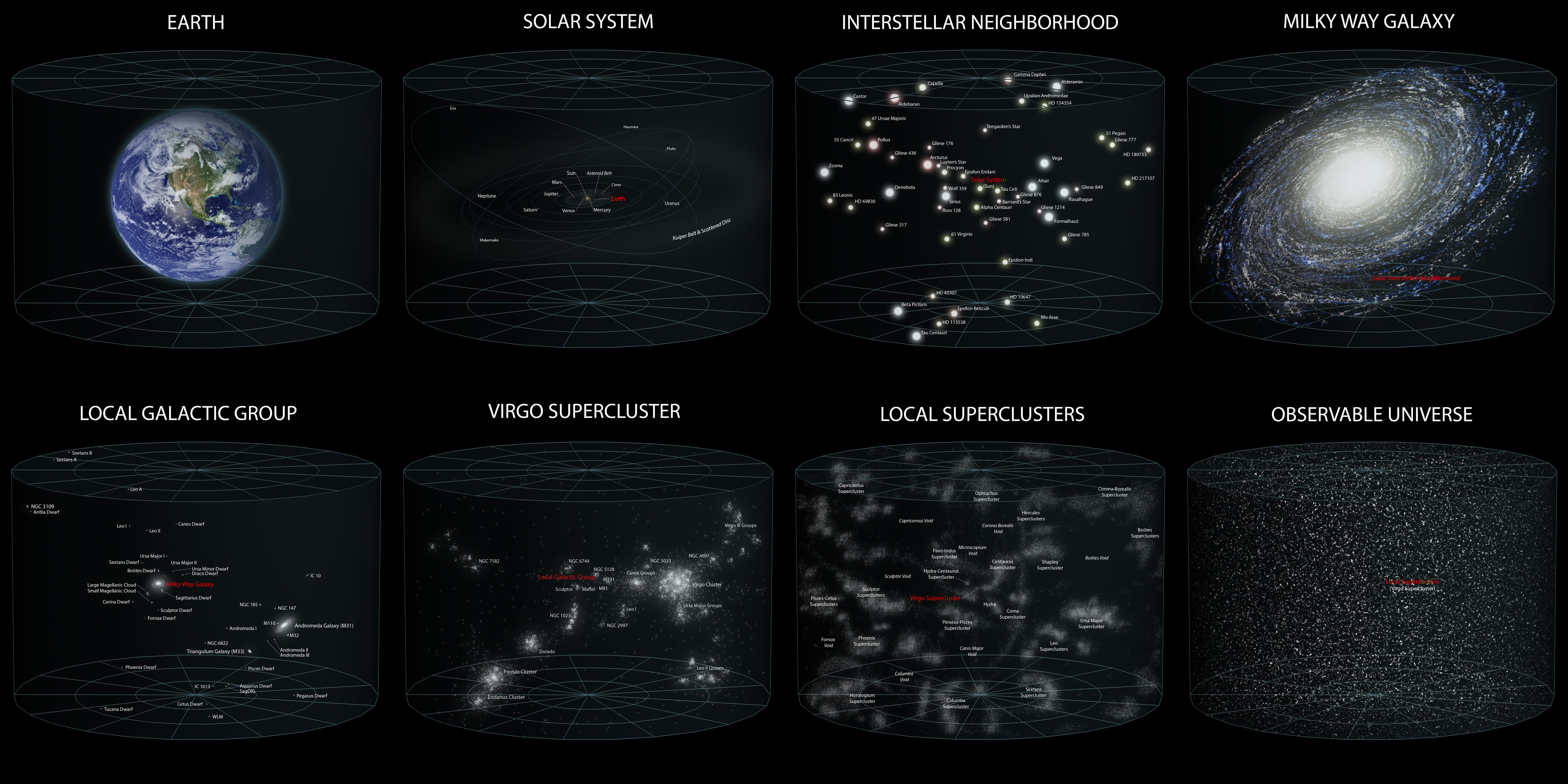 Andrew Z. Colvin - Earth's Location in the Universe - Source : https://commons.wikimedia.org/wiki/File:Earth%27s_Location_in_the_Universe_SMALLER_(JPEG).jpg