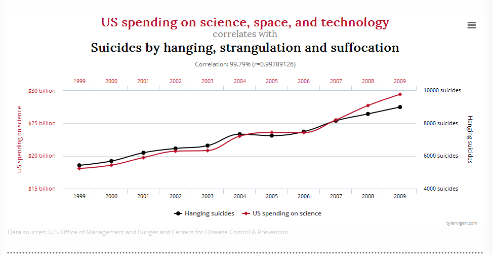 """""""Corrélation entre les dépenses des États-Unis dans les domaines de l'espace, des technologies et de l'espace et les suicides par pendaison, strangulation et suffocation"""", extrait de « Spurious Correlations », par Tyler Vigen."""