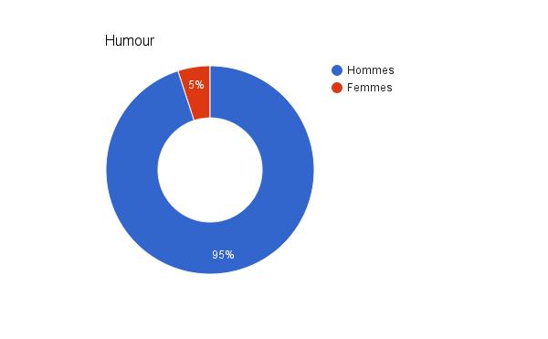 Analyse des chaines Youtube les plus populaires en France