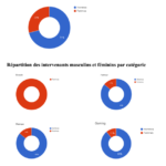 Analyse des chaines Youtube les plus populaires en France