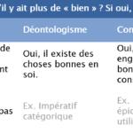 Vertus, déontologisme et conséquentialisme : les 3 voies de la philosophie morale