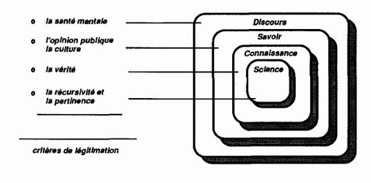 """Source : Philippe Verhaegen, """"Aspects communicationnels de la transmission des connaissances: le cas de la vulgarisation scientifique"""", Recherches sociologiques, 1990."""