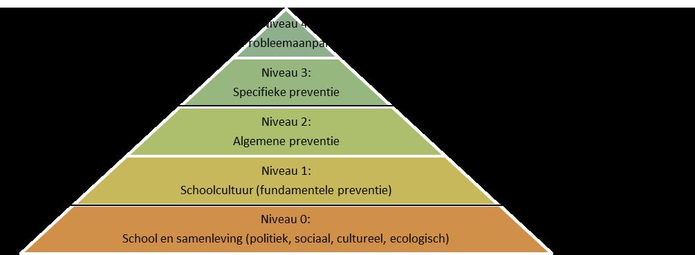 Pyramide de prévention (Deklerck, J., De preventiepiramide: preventie van probleemgedrag in het onderwijs, 2011)