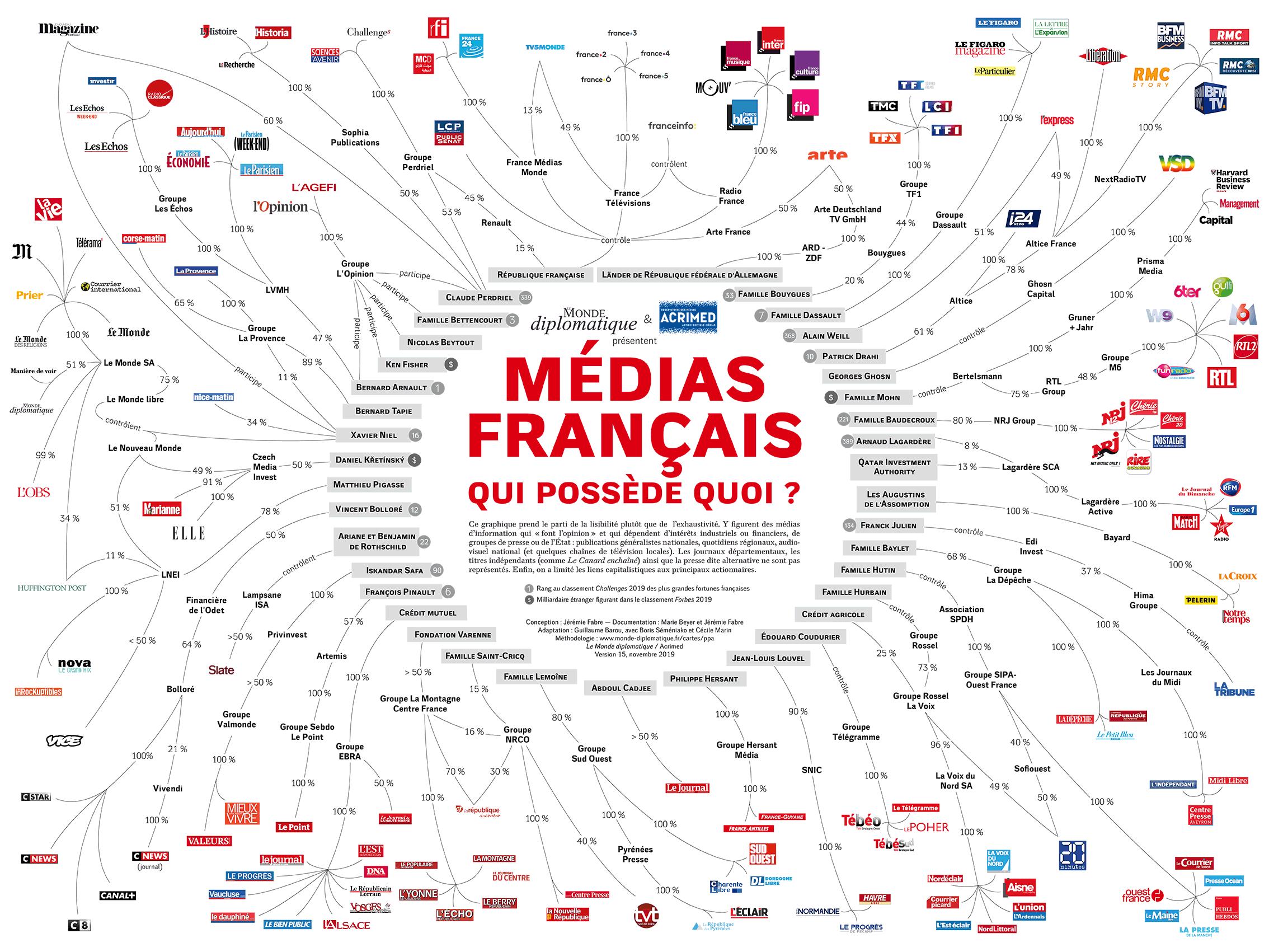 Médias français : qui possède quoi ? (Acrimed et Le Monde diplomatique, version du 23 janvier 2018)