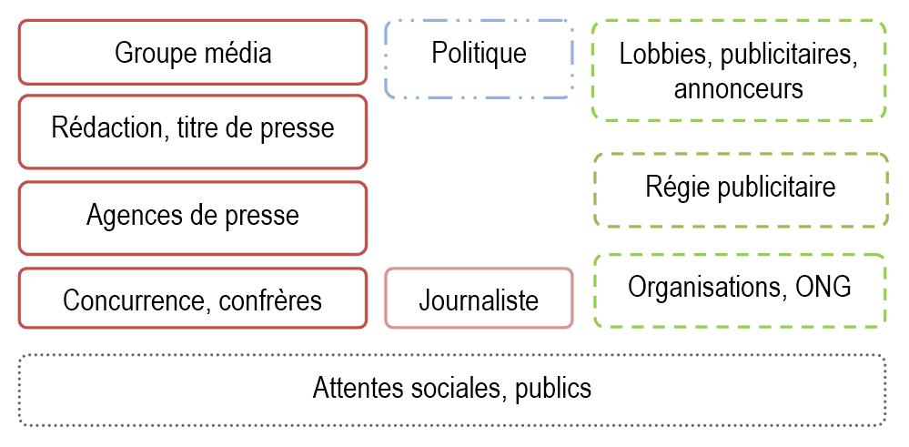 Acteurs interagissant dans le système médiatique